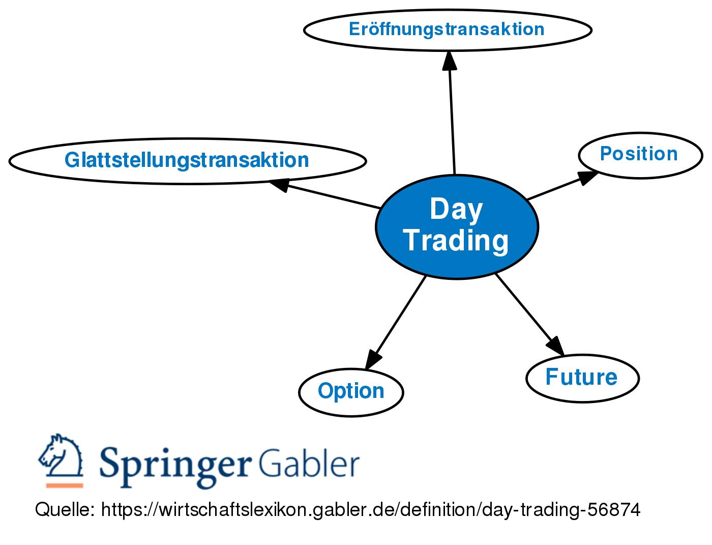 wie kann ich reich und erfolgreich werden wie viel können sie day trading futures machen