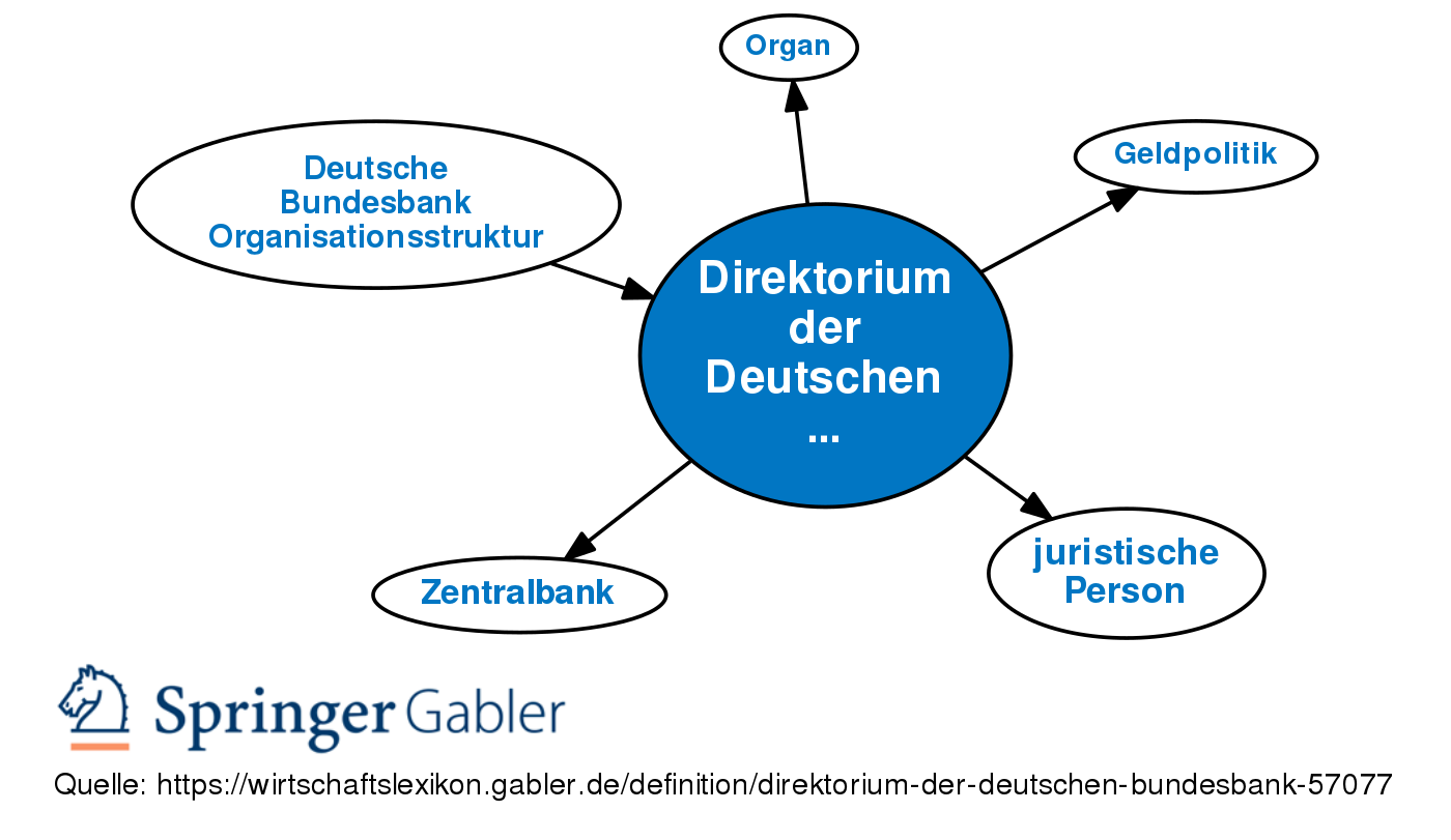 Direktorium Definition