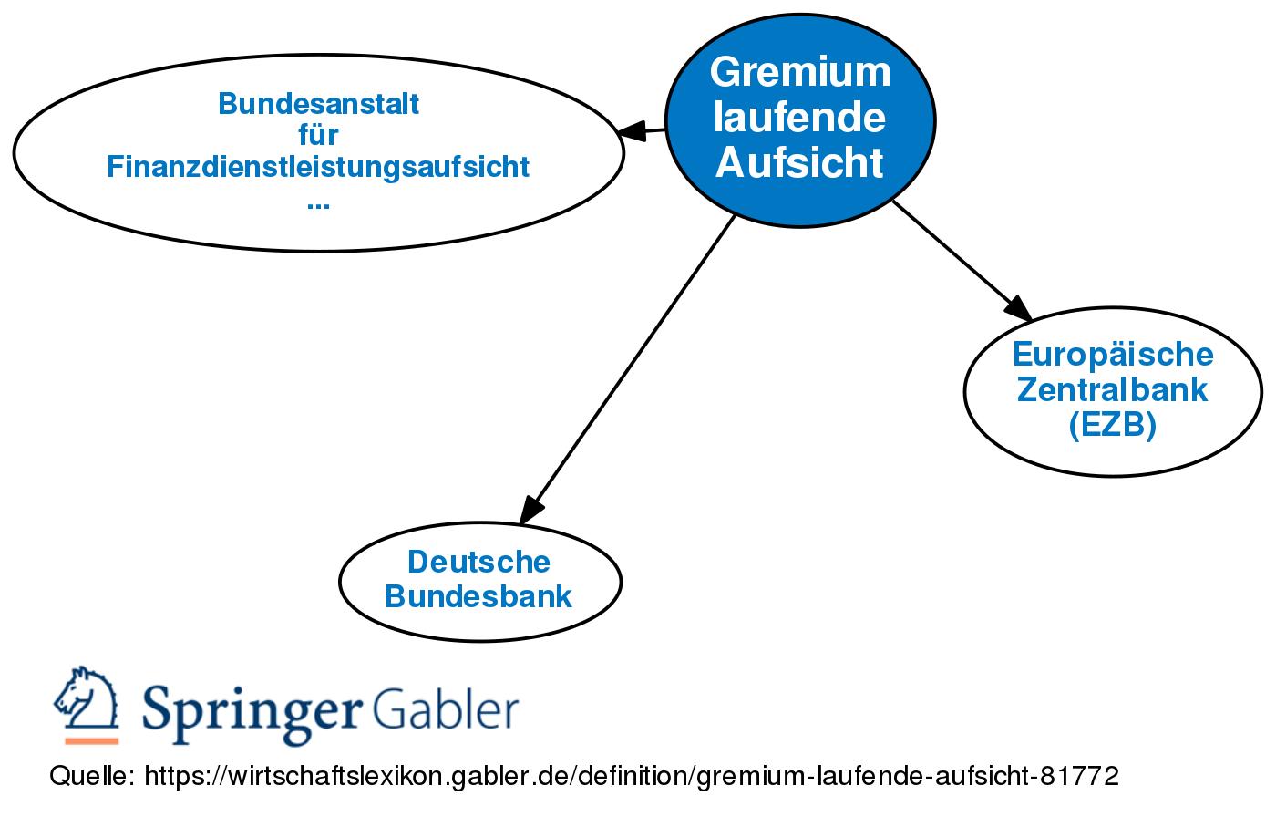Gremium definition