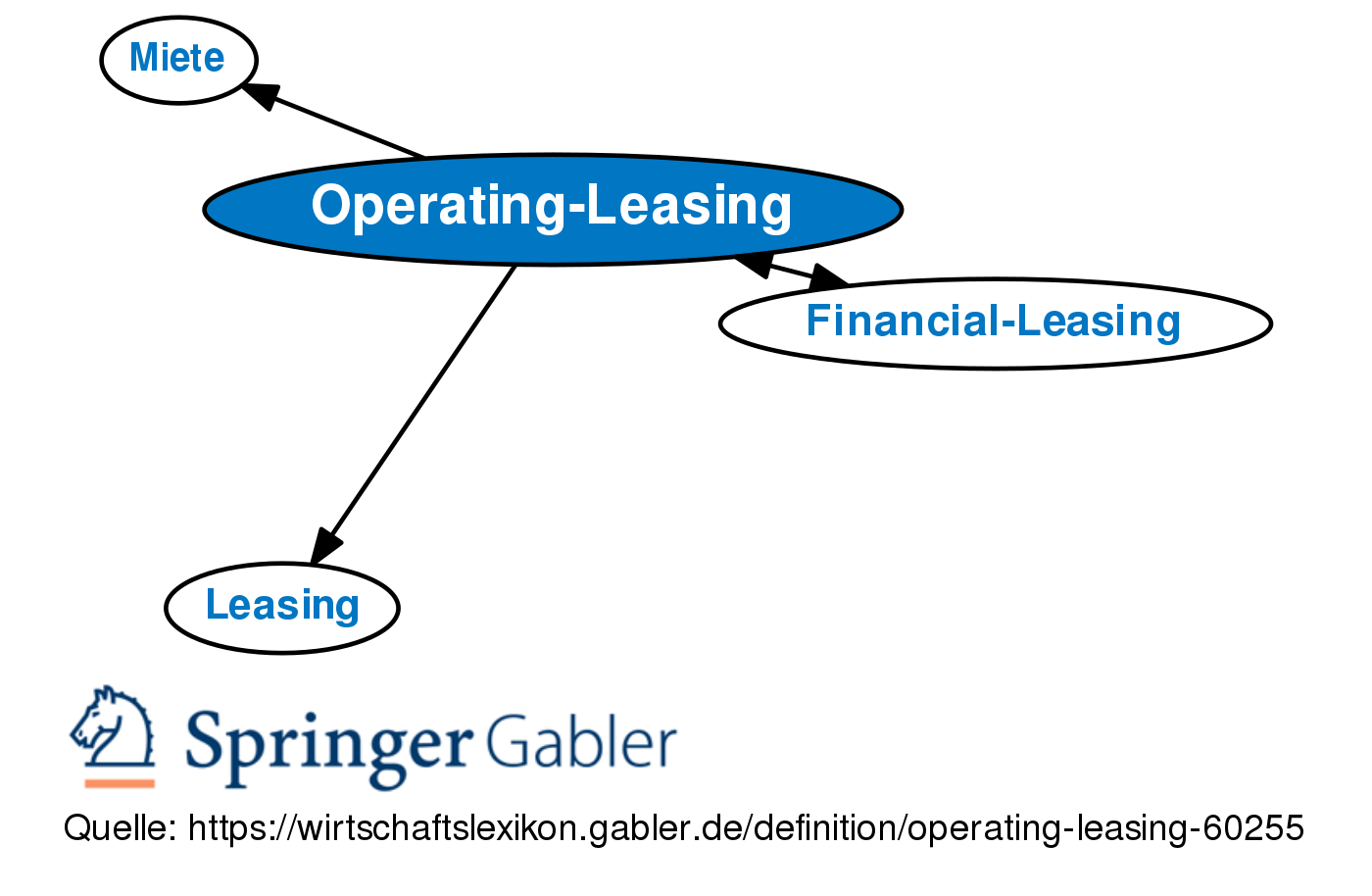 Operate Leasing