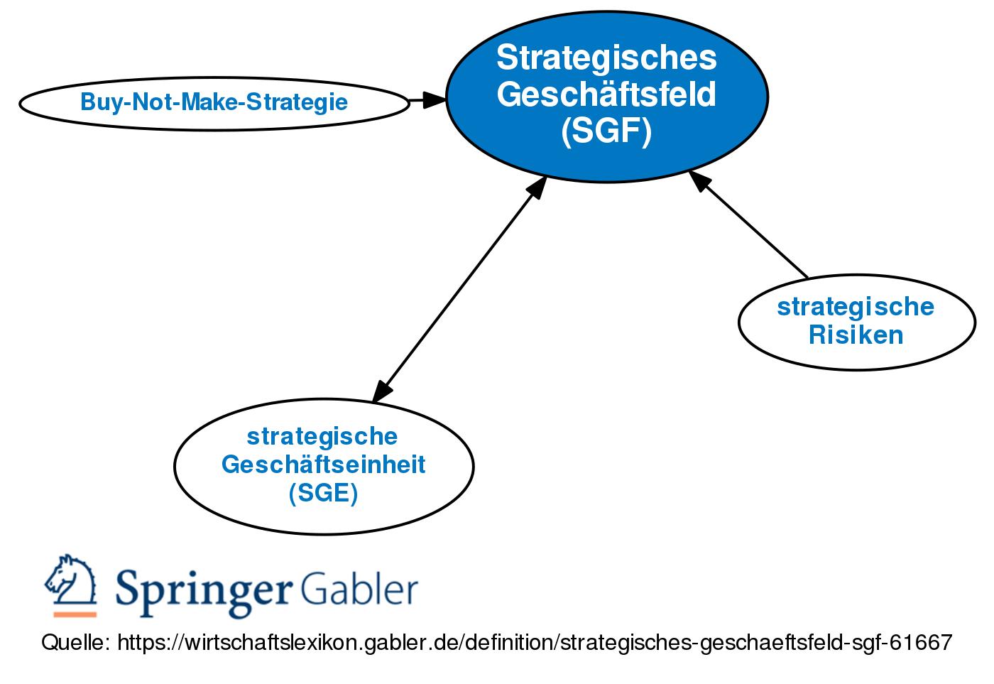 Strategisches Geschaftsfeld Sgf Definition Gabler Banklexikon