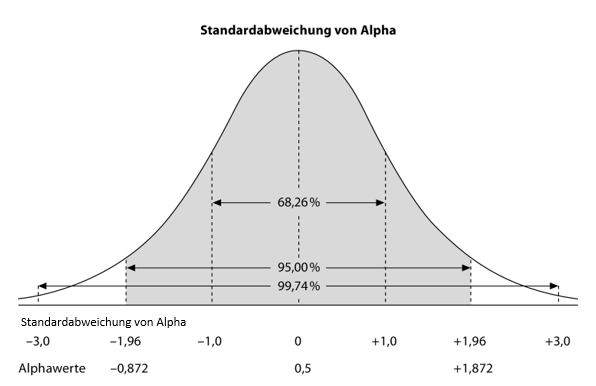 Standardabweichung Sigma