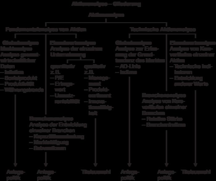 aktienauswahl und analyse fundamental vs. technisch? firmen die heimarbeit anbieten