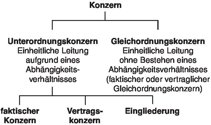 Konzern . Definition | Gabler Banklexikon