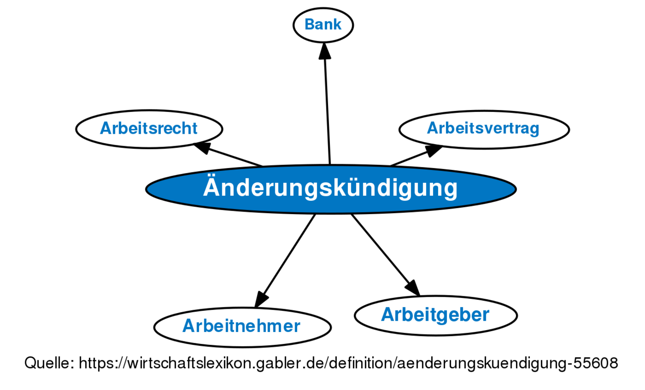 änderungskündigung Definition Gabler Banklexikon