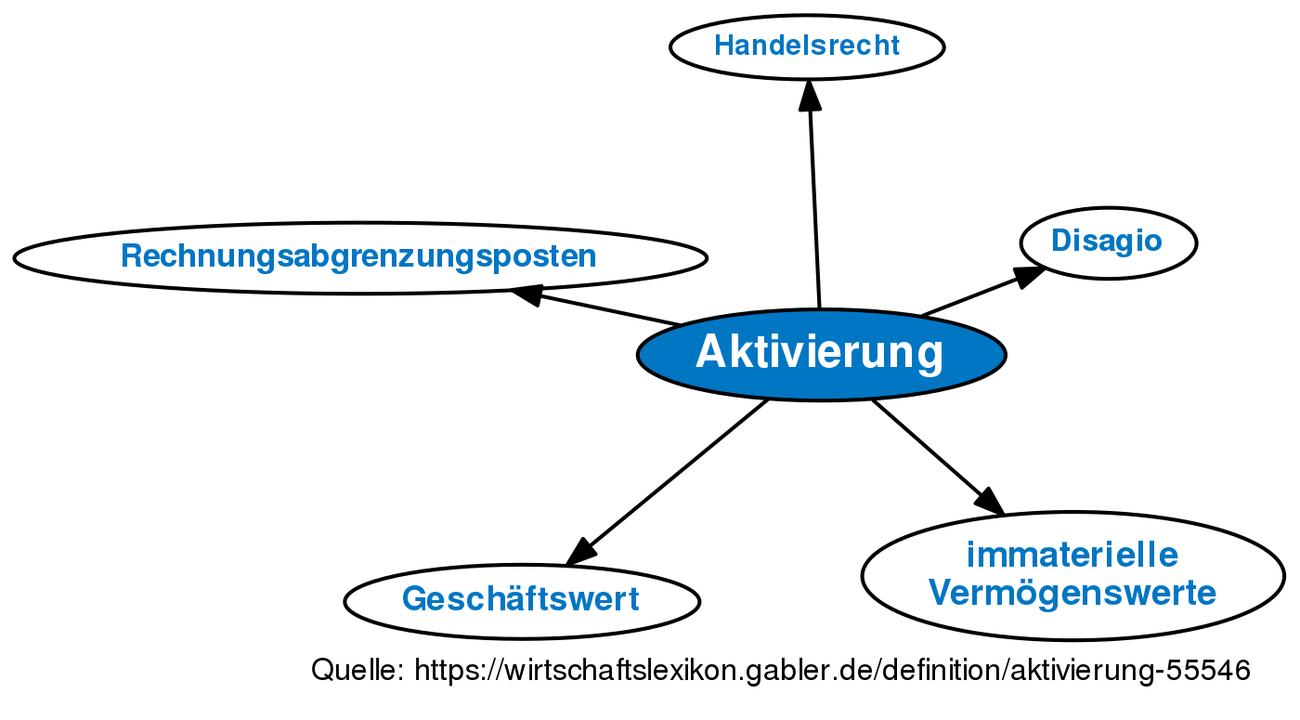 Aktivierung Definition Gabler Banklexikon