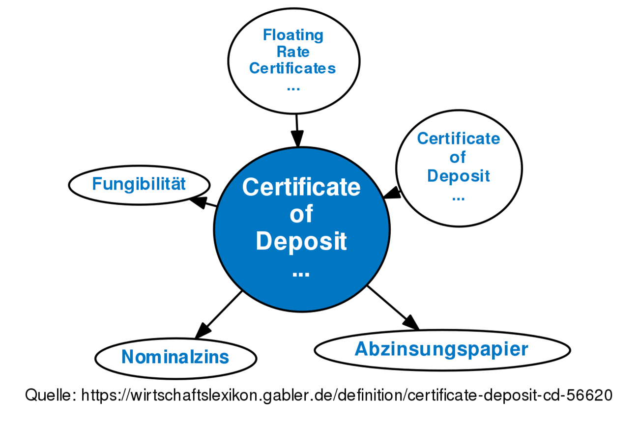 Certificate Of Deposit Cd Definition Gabler Banklexikon