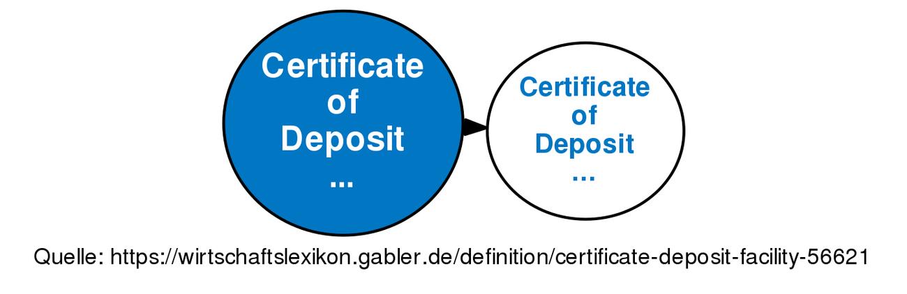 Certificate Of Deposit Facility Definition Gabler Banklexikon