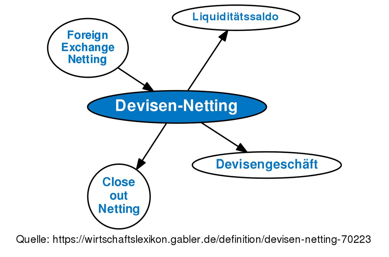 Devisen Definition