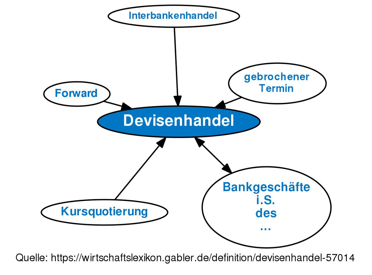 Devisenhandel Definition