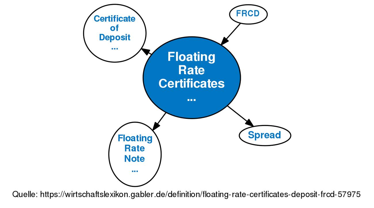Floating Rate Certificates Of Deposit Frcd Definition Gabler