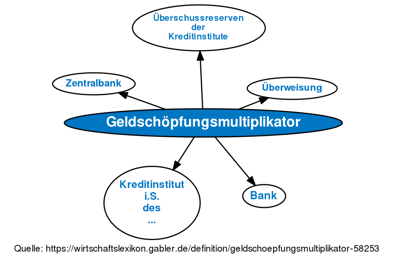 Geldschöpfungsmultiplikator Definition Gabler Banklexikon