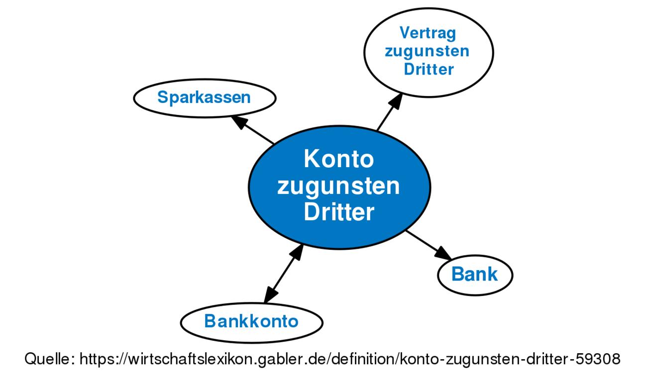 Konto Zugunsten Dritter Definition Gabler Banklexikon