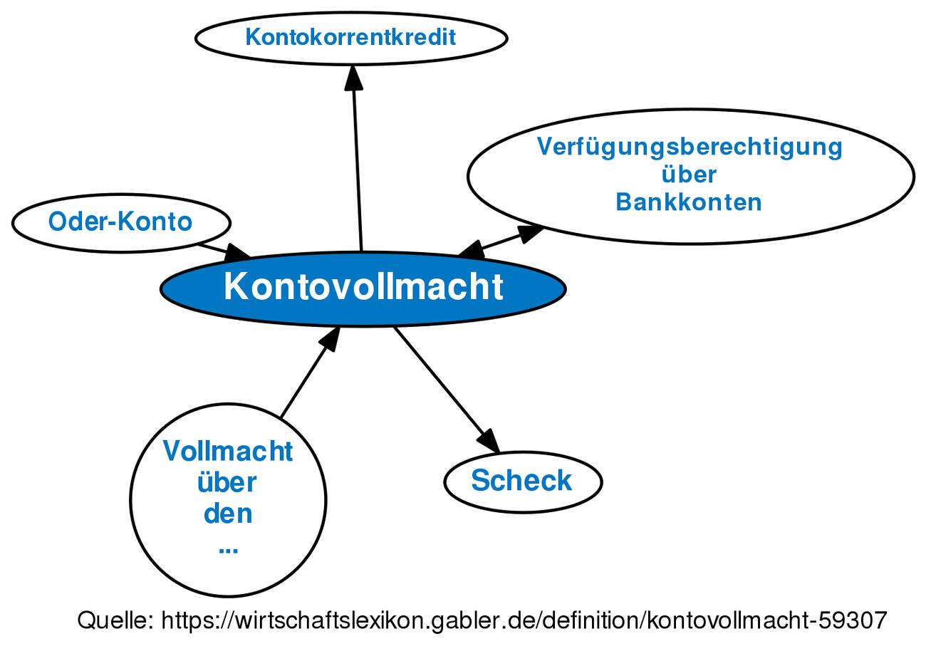 Kontovollmacht Definition Gabler Banklexikon