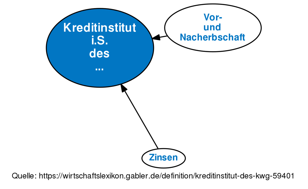 Kreditinstitut Is Des Kwg Definition Gabler Banklexikon