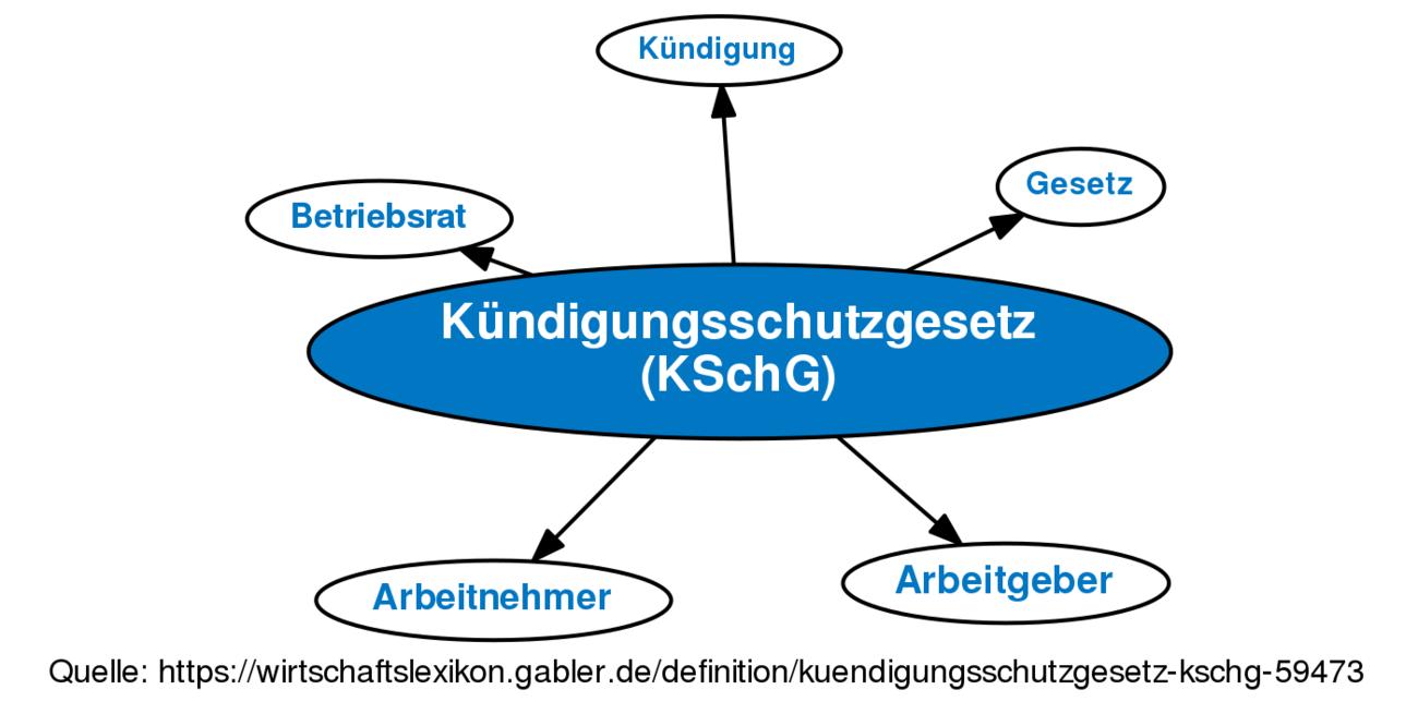 Kündigungsschutzgesetz Kschg Definition Gabler Banklexikon