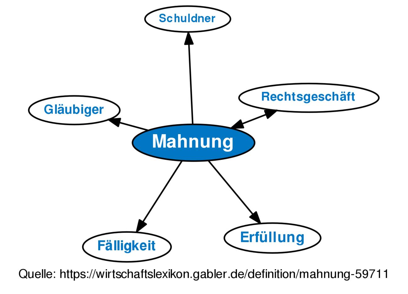 Mahnung Definition Gabler Banklexikon