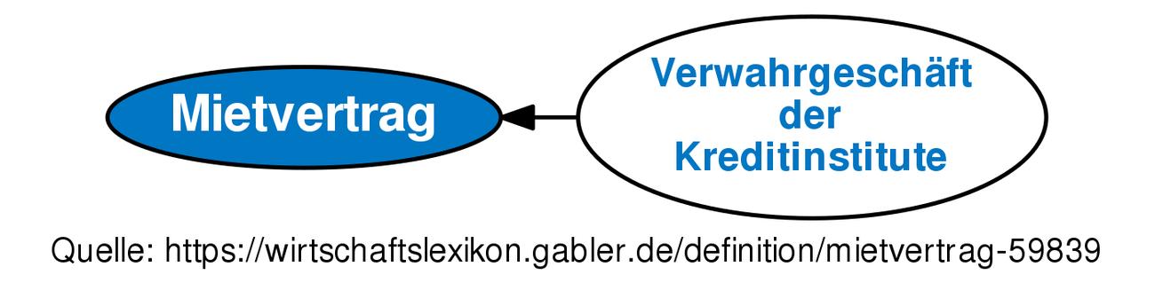 Mietvertrag Definition Gabler Banklexikon