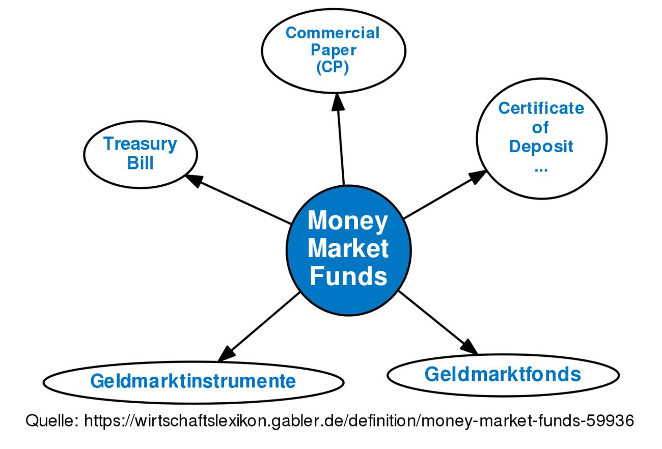 Money Market Funds Definition Gabler Banklexikon