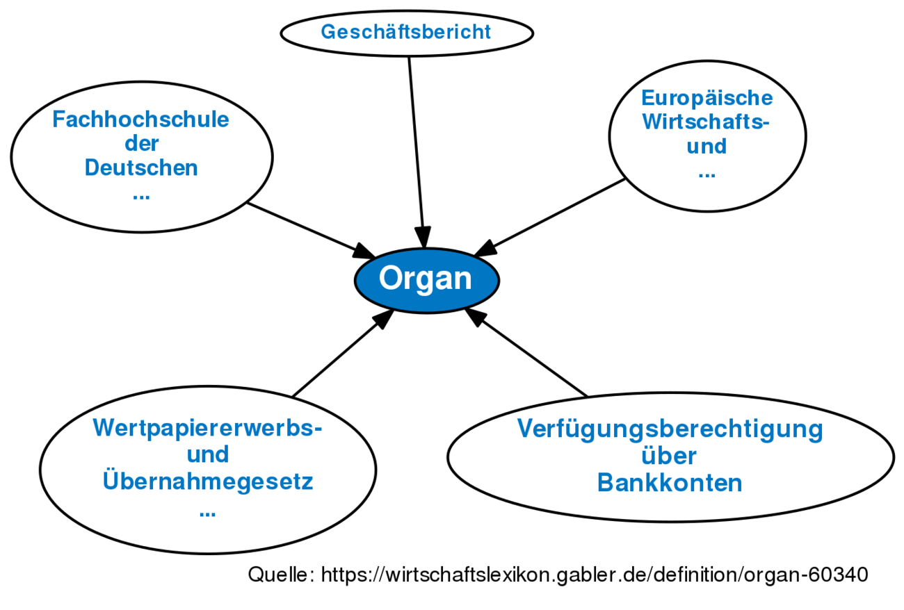 Organ Definition Gabler Banklexikon