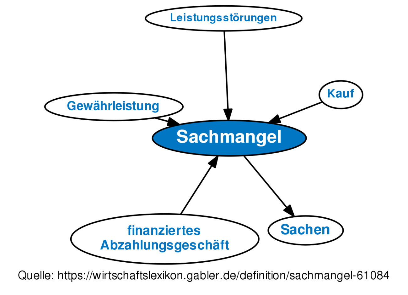 Definition Sache Bgb