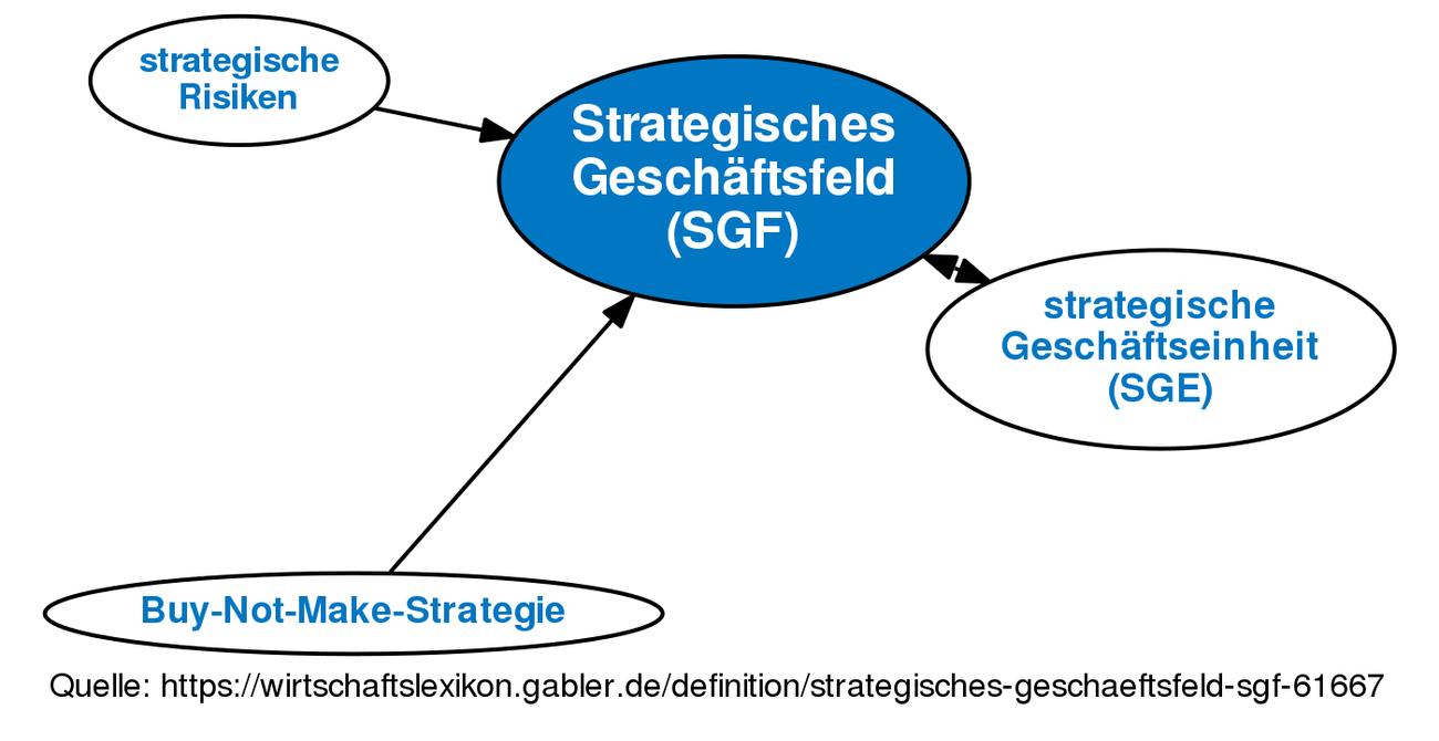 Strategisches Geschäftsfeld (SGF) • Definition