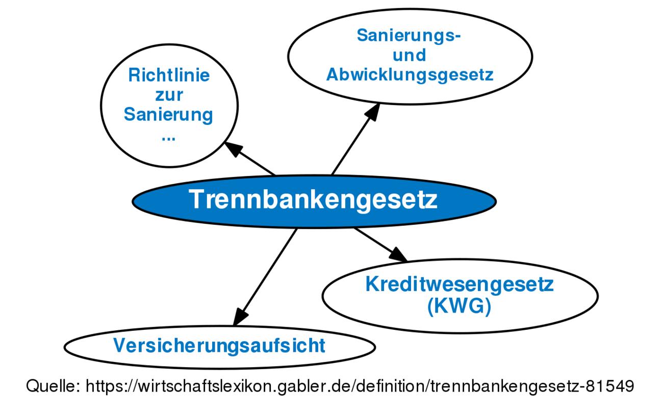Trennbankengesetz
