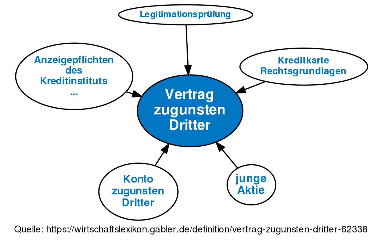 Vertrag Zugunsten Dritter Definition Gabler Banklexikon