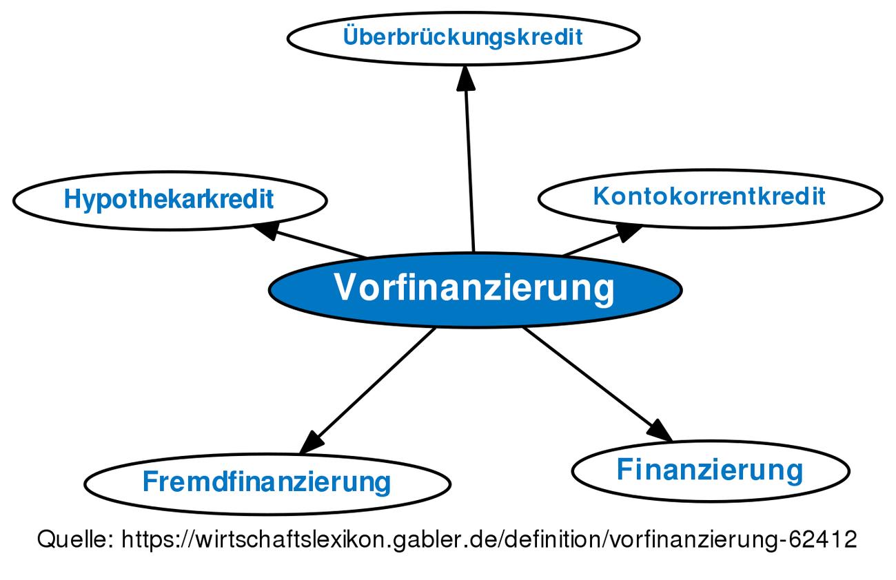 Vorfinanzierung Definition Gabler Banklexikon