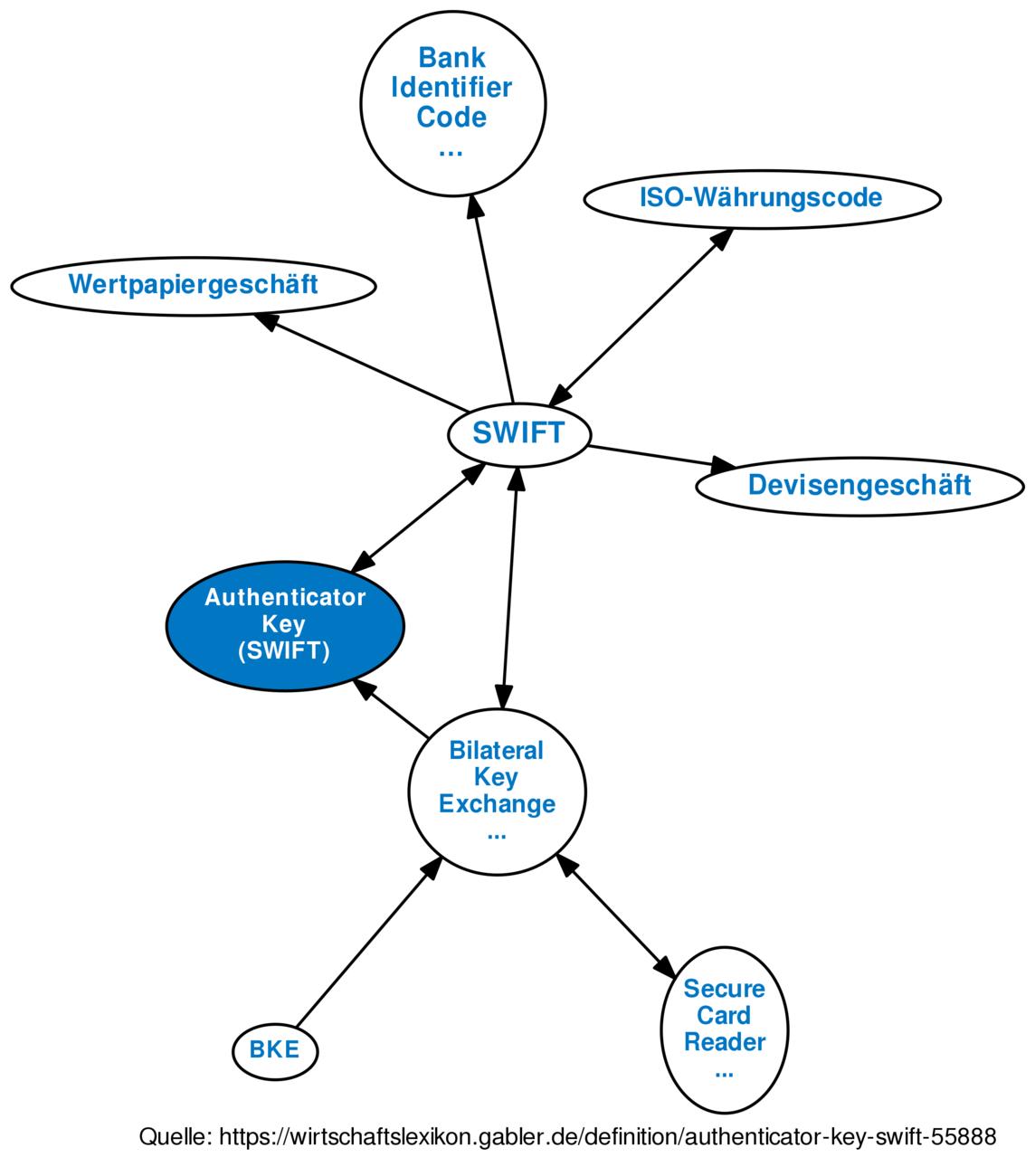 Authenticator Key (SWIFT) • Definition   Gabler Banklexikon on
