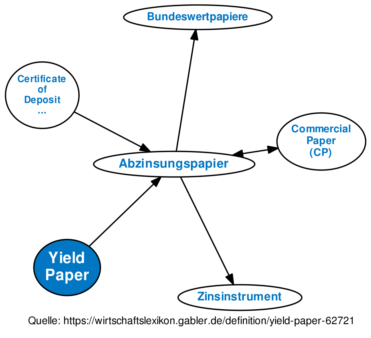 Yield Paper Definition Gabler Banklexikon