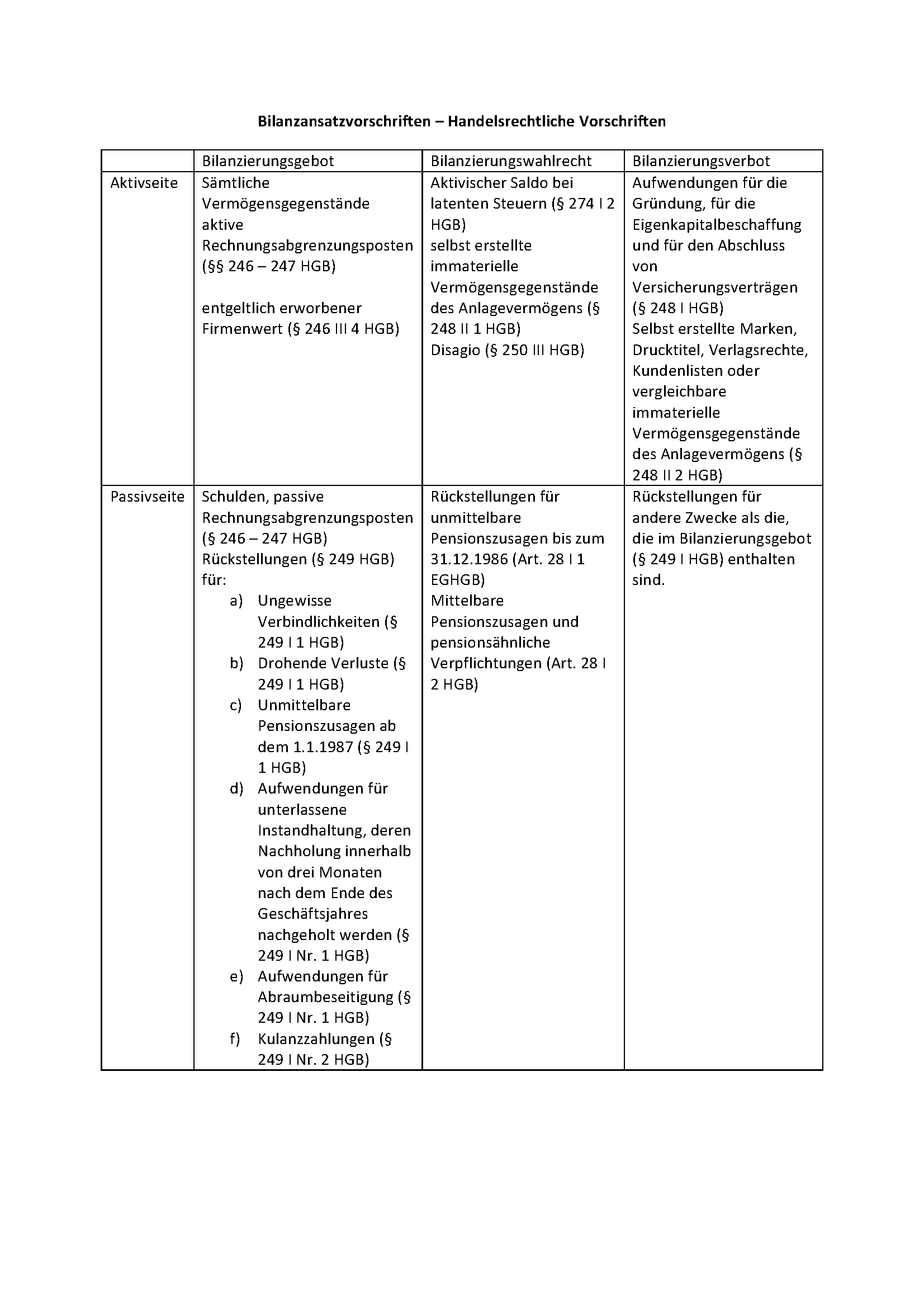 Bilanzansatzvorschriften Definition Gabler Banklexikon